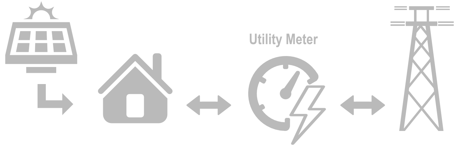 How Net metering works with Nexus Solar